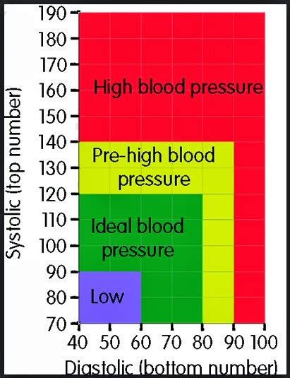 what is a dangerous blood pressure level for men picture 11