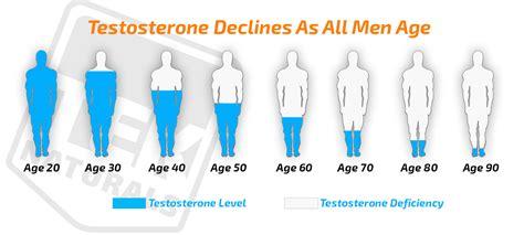 testosterone 3 4 picture 10