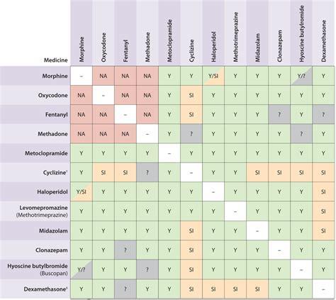 checking the compatibility of prescriptions picture 17