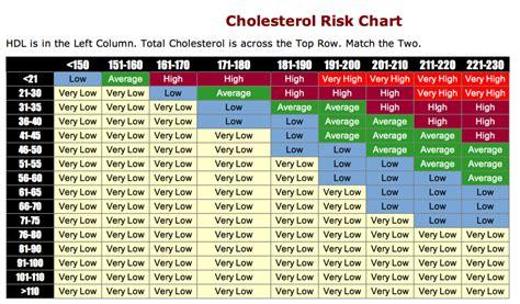 cholesterol risk picture 19