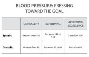 Normal blood pressure an pulse picture 2