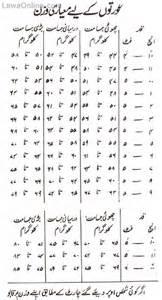 tubidy weight badhane ki tips in urdu picture 10