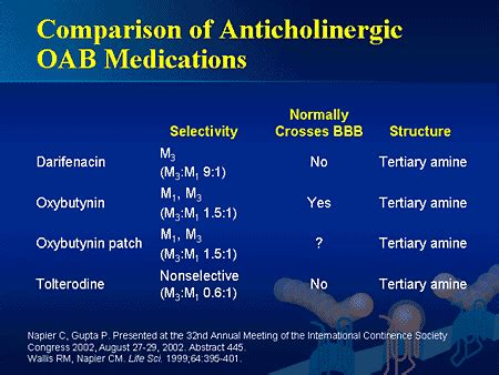 anticholinergic for overactive bladder picture 9