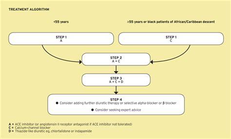 Ambulatory blood pressure monitoring picture 5