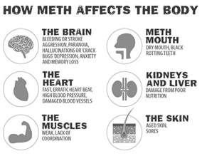 meth and secondary aging picture 18