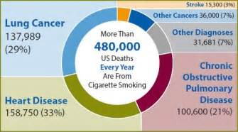 number of americans who smoke picture 9