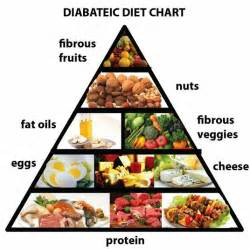 diabetic diet picture 1