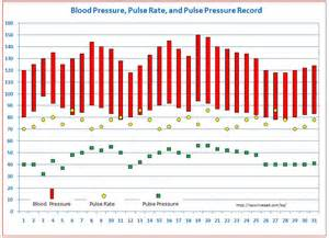 blood pressure and temperature picture 17