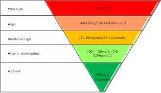 Cholesterol levels in different picture 11