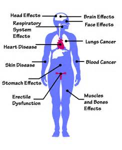what are the effects on the body from picture 9