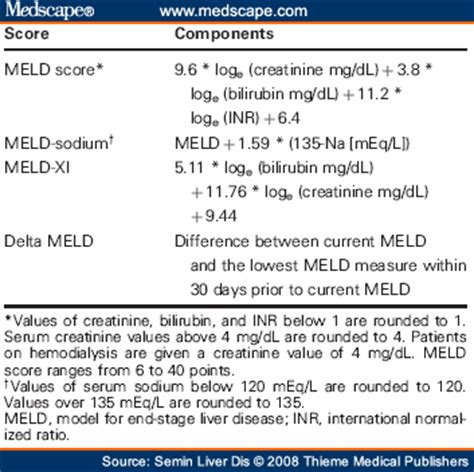 does canada use the meld score for liver picture 5