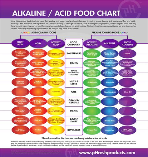 acid diet picture 1