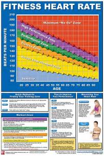 weight loss heart rates picture 1