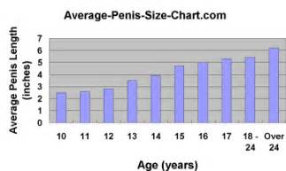 aging penis size picture 2