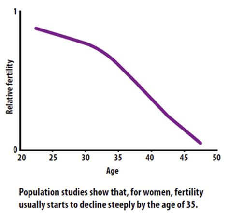aging and reproductive picture 11