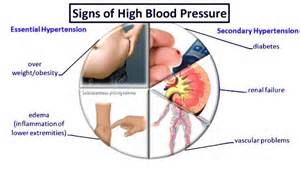Blood pressure dianosis picture 9
