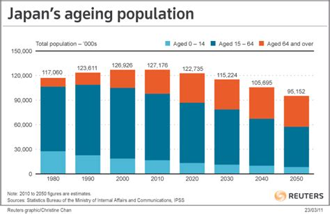 ageing problen in japan solution picture 1