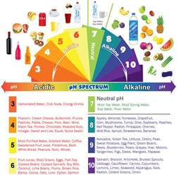 acidity in the diet picture 1