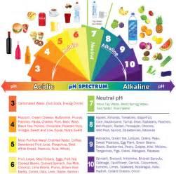 acid diet picture 9