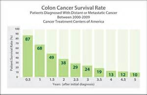 prognosis in stage 4 colon cancer picture 1