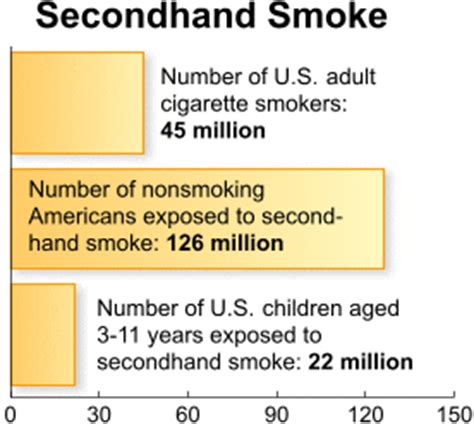 second hand smoke hazards picture 3