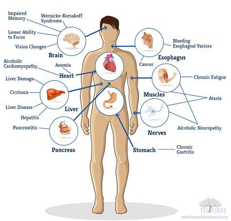 addictions aging alternative medicine beauty disease picture 1