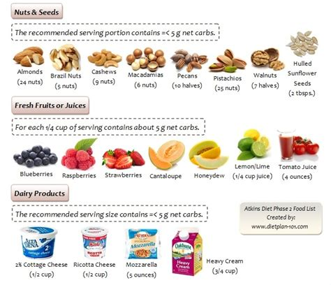 atkins diet food list picture 7
