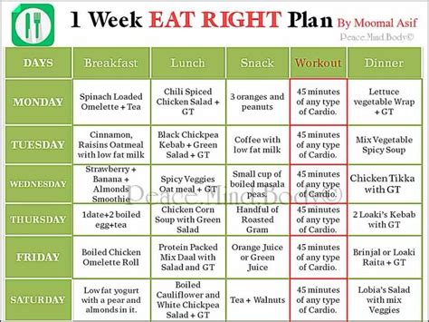 diet charts picture 9