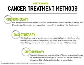 cancer relief picture 1
