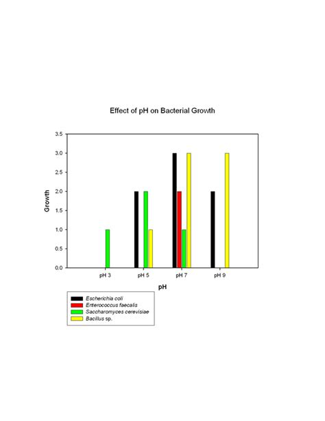 graph bacterial growth picture 9