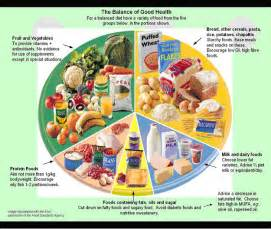 balanced nutritional diet picture 9