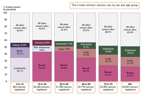 colo cancer rates 2013 uk picture 9