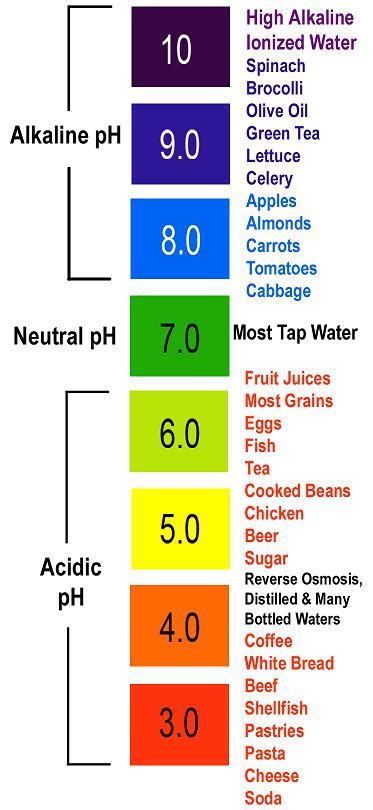 acidity in the diet picture 15