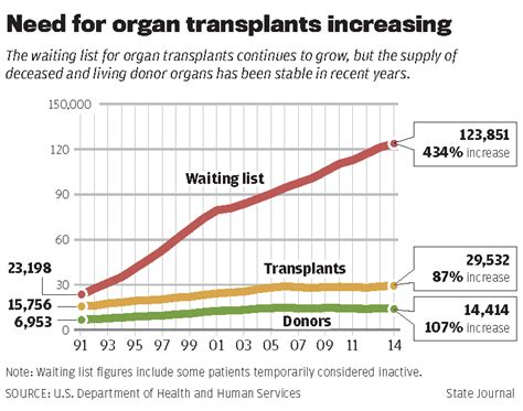 where is the most liver transplants done picture 13