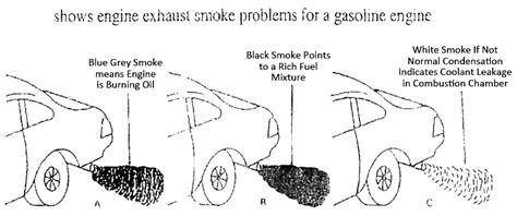 white coolant smoke picture 10