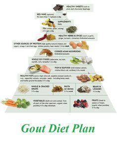african american diet and gout picture 11