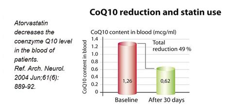coq10 deficiency/statin drug picture 9