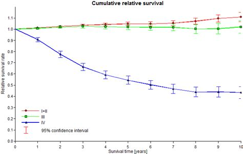 adenocarcinoma survival rate prostate picture 7