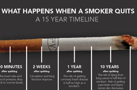 quit smoking benefits picture 2
