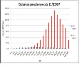 incidence of thyroid diseases in type 2 diabetes picture 19
