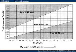 average weight gain during period picture 17