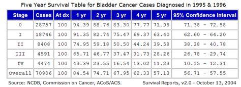 bladder cancer survivor rate picture 6