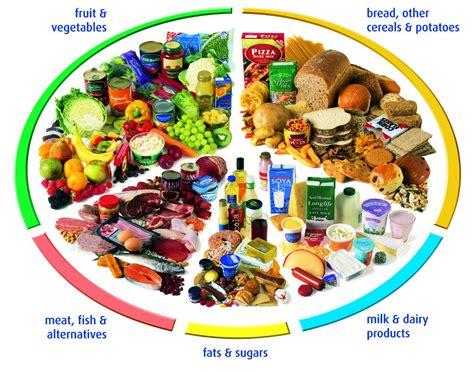 balance diet picture 5
