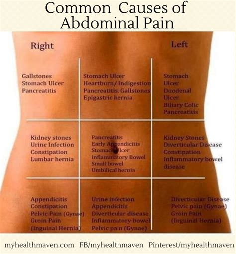 gastrointestinal pain picture 9