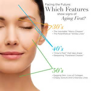 solution for signs of ageing picture 6