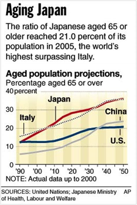 aging problem japan solutions picture 2