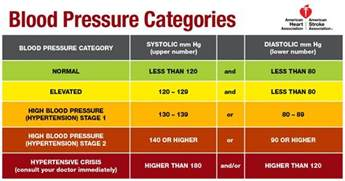 Blood pressure requirements picture 1