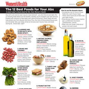 abs diet information picture 2