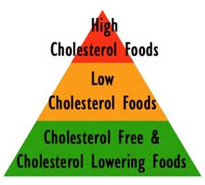 free list low cholesterol food picture 14