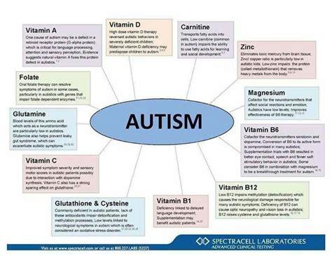 autism diet picture 1